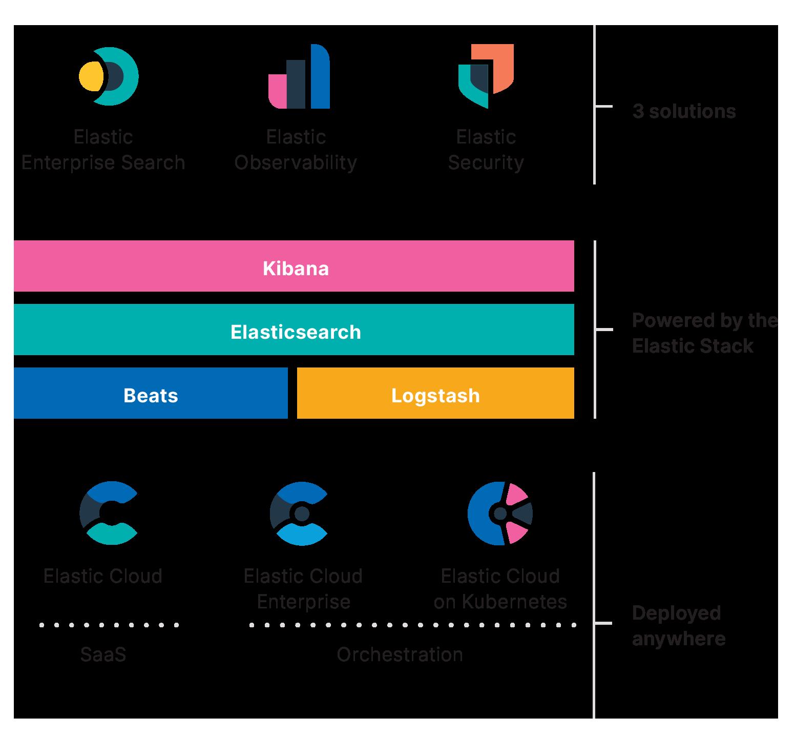 Zeigt drei Lösungen, den Elastic Stack und verwandte Produkte sowie die Elastic Cloud.