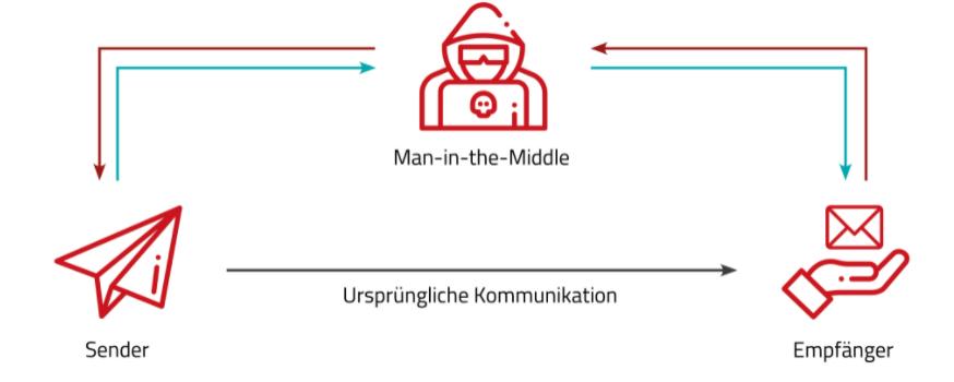 """Die Grafik zeigt die Kommunikation bei einem """"Man in the Middle"""" Angriff."""