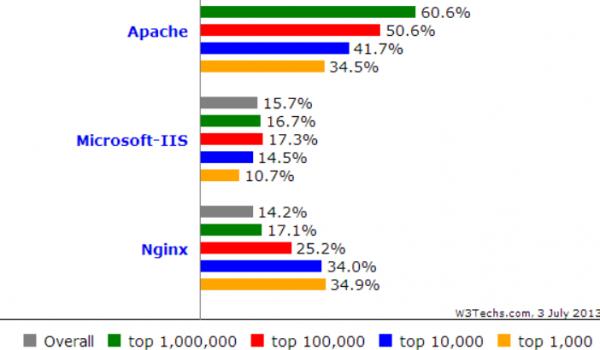 Die Grafik zeigt die aktuelle Übersicht der führenden Webserver weltweit mit NGINX an erster Stelle.